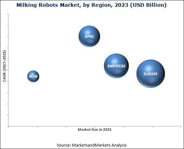 Milking Robots Market