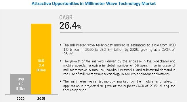 Millimeter Wave Technology Market