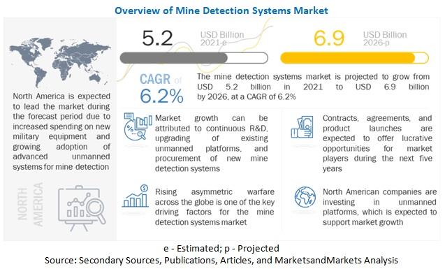 Mine Detection System Market