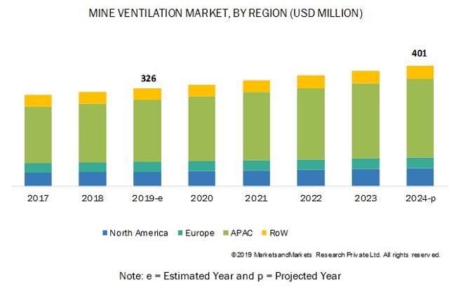 Mine Ventilation Market