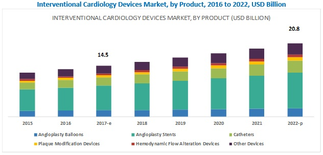 Interventional Cardiology Devices Market