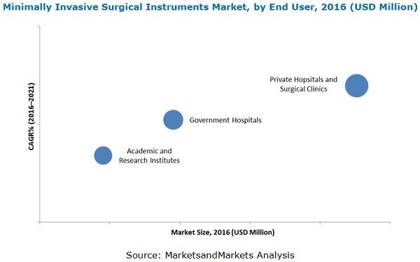 Minimally Invasive Surgical Instruments Market