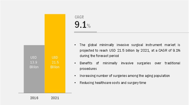 Minimally Invasive Surgical Instruments Market - Expected Revenue Growth by 2021
