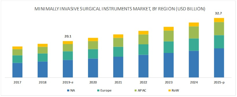 Minimally Invasive Surgical Devices Market, by End User, 2016 (USD Million)