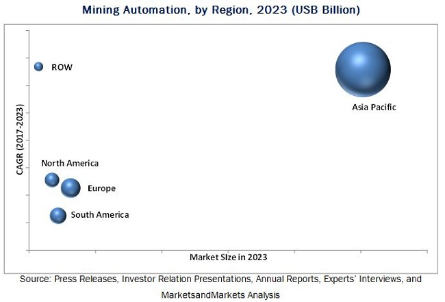 Mining Automation Market | Industry Analysis and Market Size