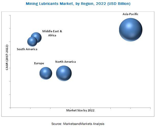 Mining Lubricants Market