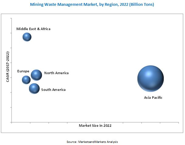 Mining Waste Management Market