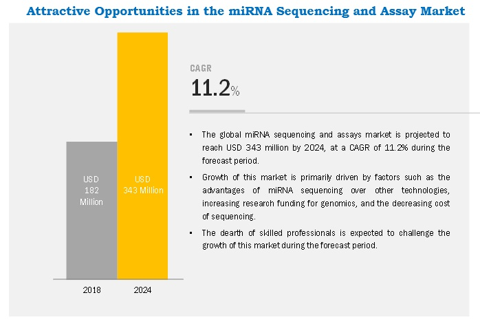 miRNA Sequencing and Assay Market