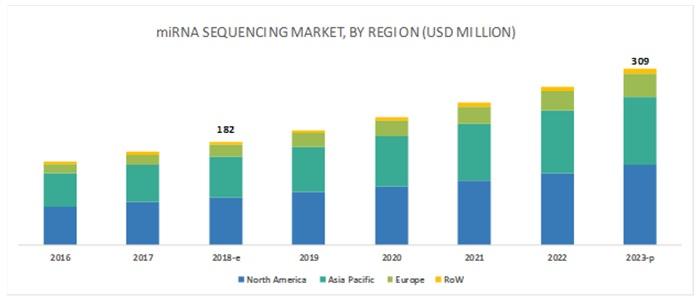 miRNA Sequencing and Assay Market