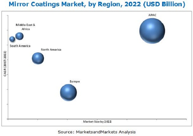 Mirror Coatings Market