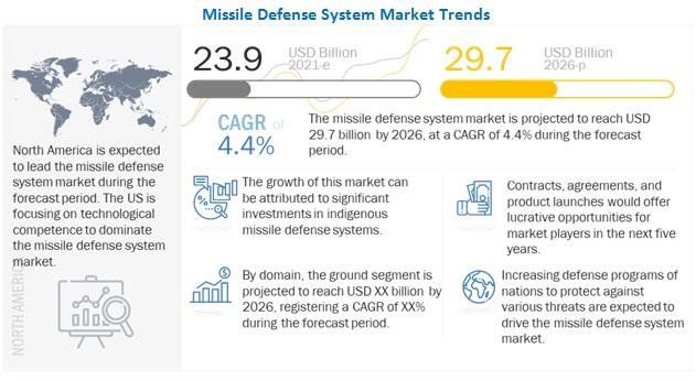 Missile Defense System Market