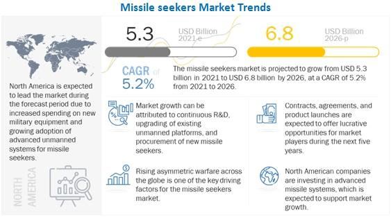 Missile Seekers Market