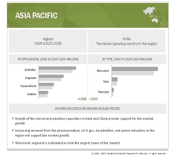 Mist Eliminators Market By Region