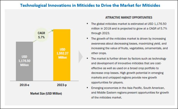 Miticides Market by Source & Crop Type - Global Forecast