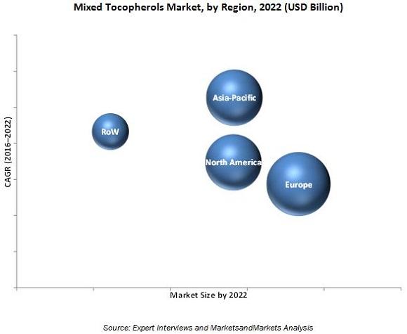 Mixed Tocopherols Market