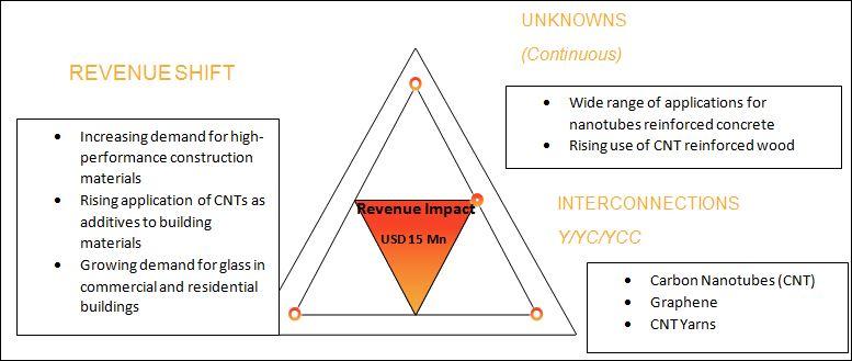 Carbon Nanotubes (CNT) Market