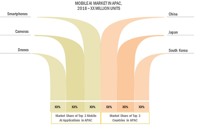 Mobile Artificial Intelligence (AI) Market