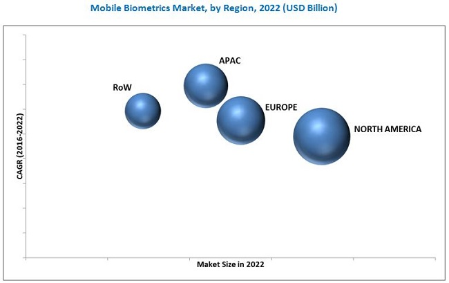 Mobile Biometrics Market