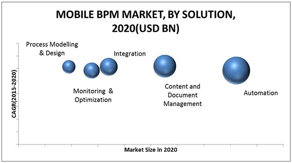 Mobile BPM Market