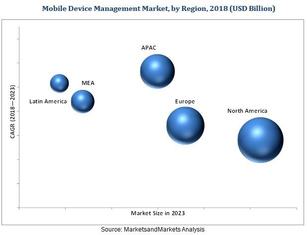 Mobile Device Management Market