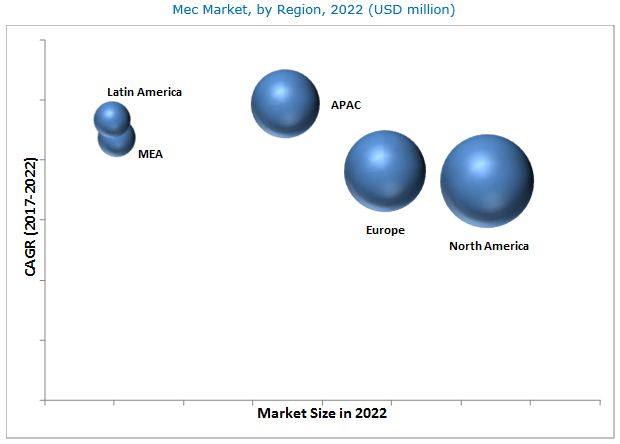 Mobile Edge Computing Market
