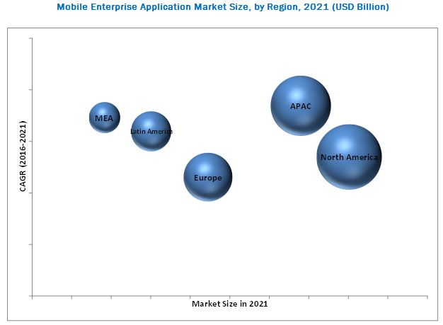 Mobile Enterprise Application Market