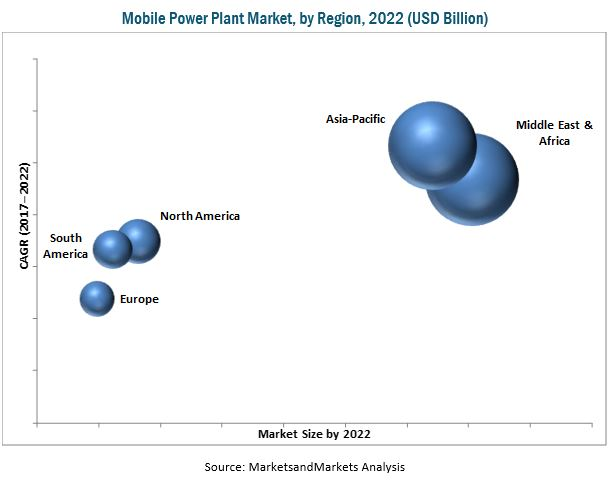 Mobile Power Plant Market