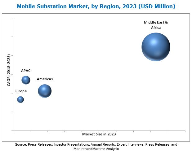 Mobile Substation Market