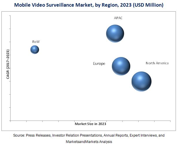 Mobile Video Surveillance Market