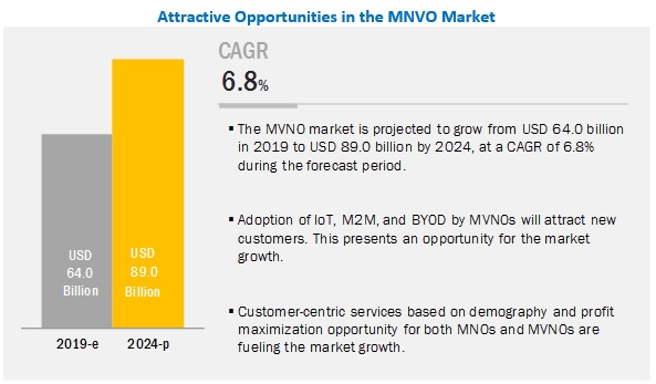 MVNO Market