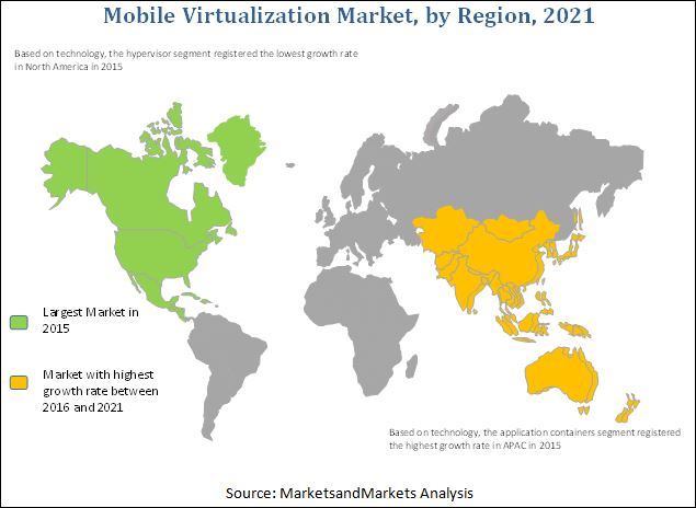 Mobile Virtualization Market