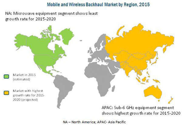 Mobile and Wireless Backhaul Market