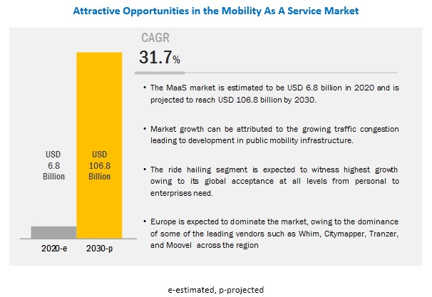 Mobility as a Service Market Size, Share, Forecast Report -2027