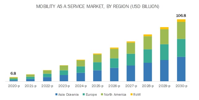 Mobility as a Service Market Size, Share | Industry Trend & Forecast