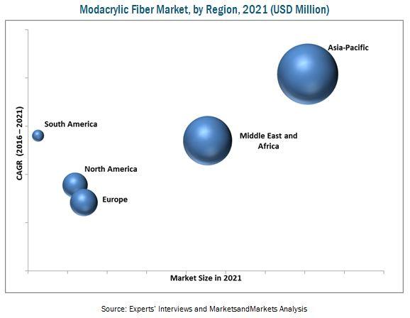 Modacrylic Fiber Market