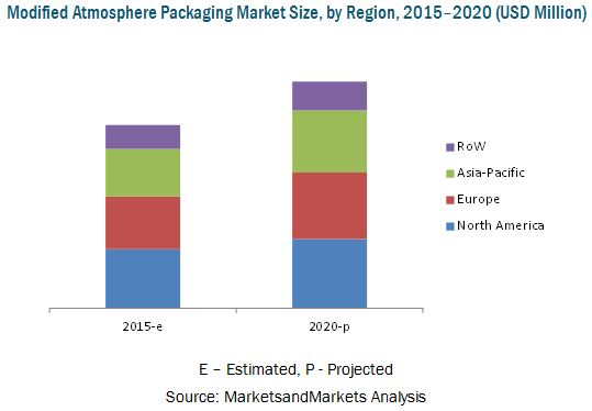 Modified Atmosphere Packaging Market by Application, Region - 2020