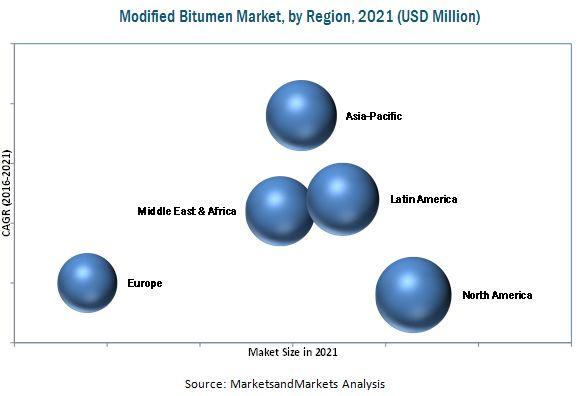 Modified Bitumen Market Analysis | Recent Market