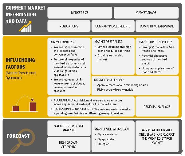 Modified Starch Market