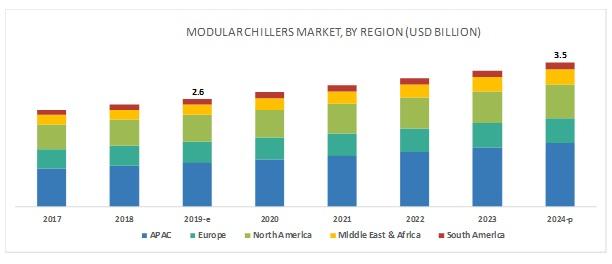 Modular Chillers Market