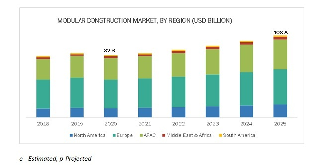 Modular Construction Market By Region