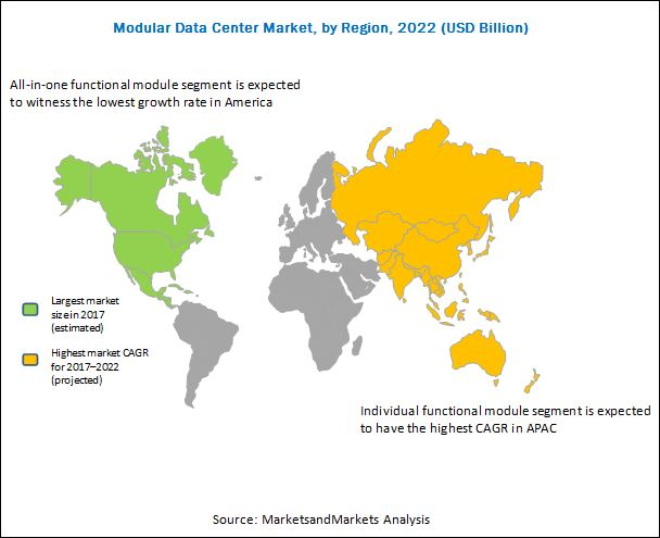 Modular Data Center Market
