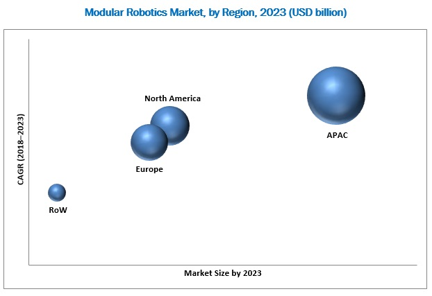 Modular Robotics Market