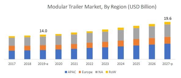Modular Trailer Market