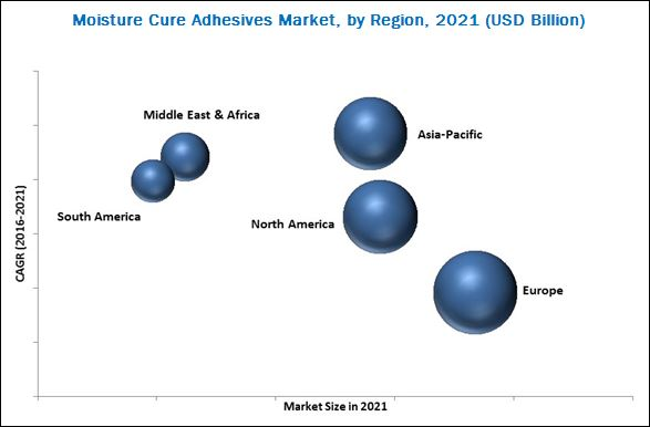 Moisture Curing Adhesives Market
