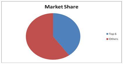 Mold Inhibitors Market