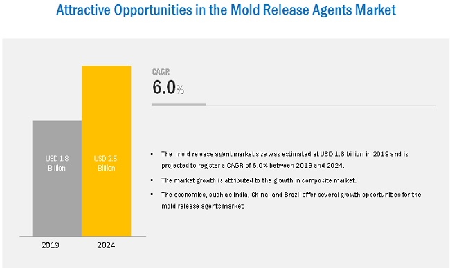 Mold Release Agents Market Analysis | Recent Market