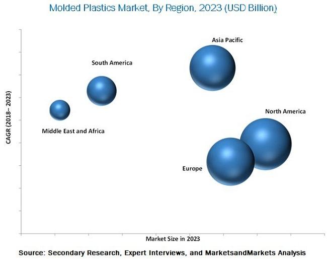 Molded Plastics Market