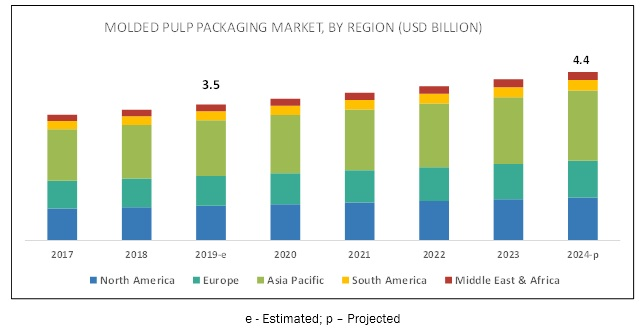 Molded Pulp Packaging Market