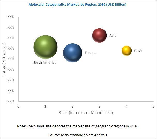 Molecular Cytogenetics Instruments Market, by Region, 2016 (USD Billion)