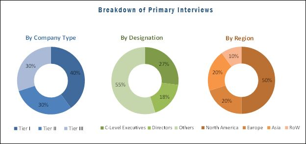Breakdown of primary participants : Molecular Diagnostics Market